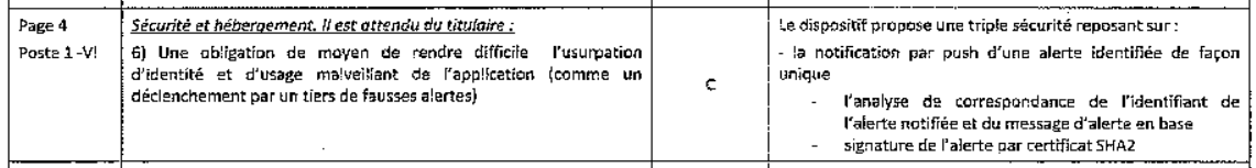 Cahier des charges VS solution de SAIP
